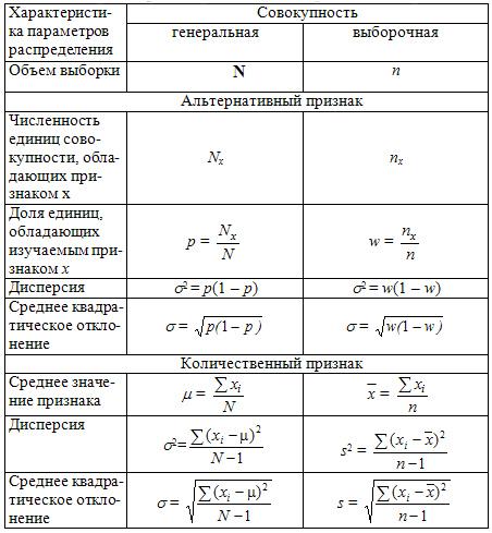 Решение задач выборочное наблюдение задачи на группы и подгруппы с решениями