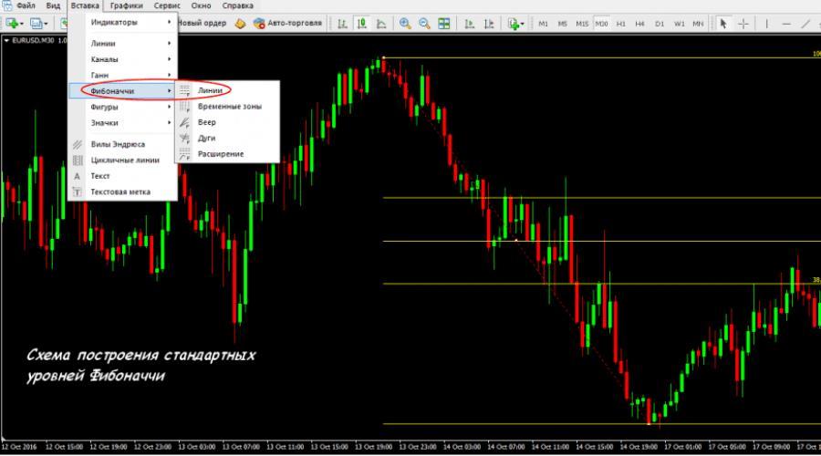 prekybos strategija fibonacci kaip aš galiu uždirbti pinigų
