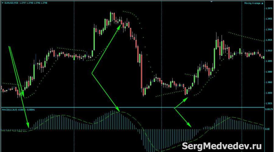 Parabolic Strategia Swing Trading SAR și MACD Forex | info-trip.ro