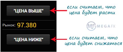 Kesaksian pilihan binari menandakan perdagangan pilihan binari