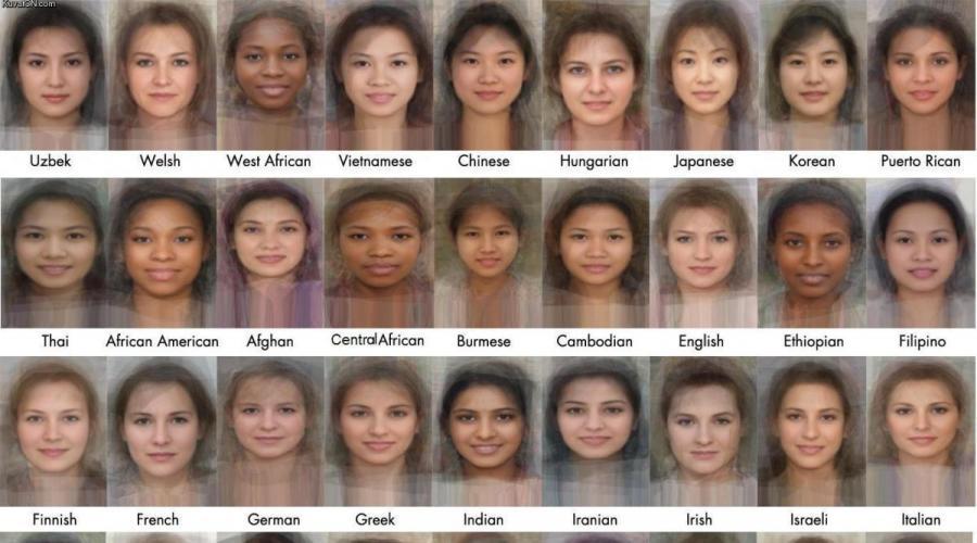 как узнать свою национальность по внешности фото успешной раскрутки