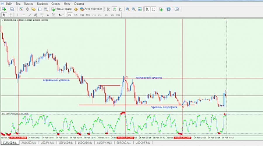 IQ Option Broker Pareri | Forex, Crypto, CFD, Actiuni