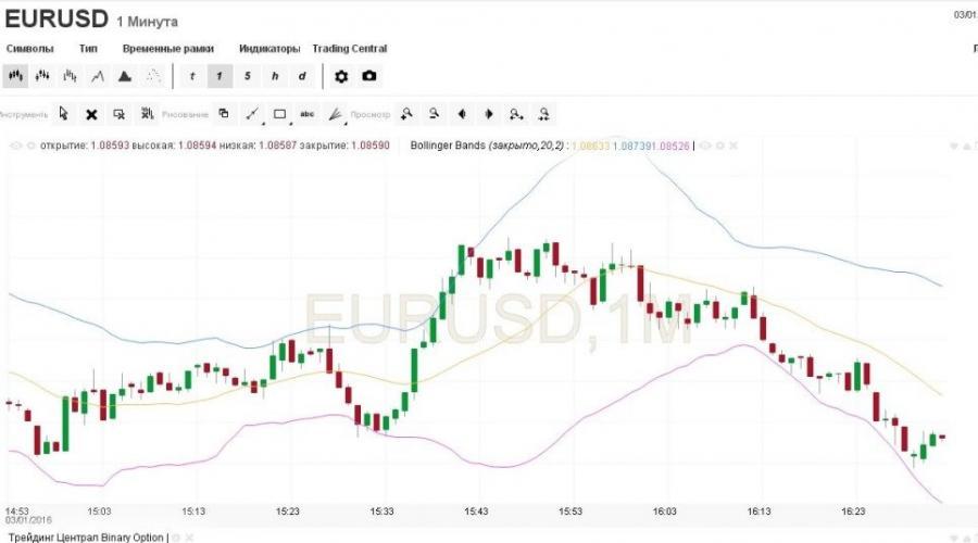 binarna opcija signalizira besplatno ulažući 5k u bitcoin