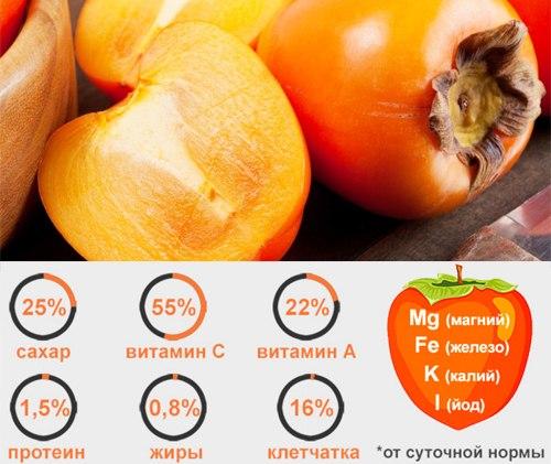 persimonų nauda esant hipertenzijai